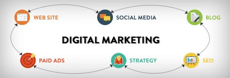 Chicago Digital Marketing Agency – What is it?