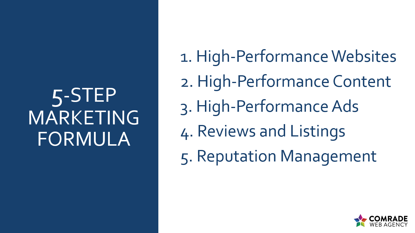 5-Step Marketing Formula
