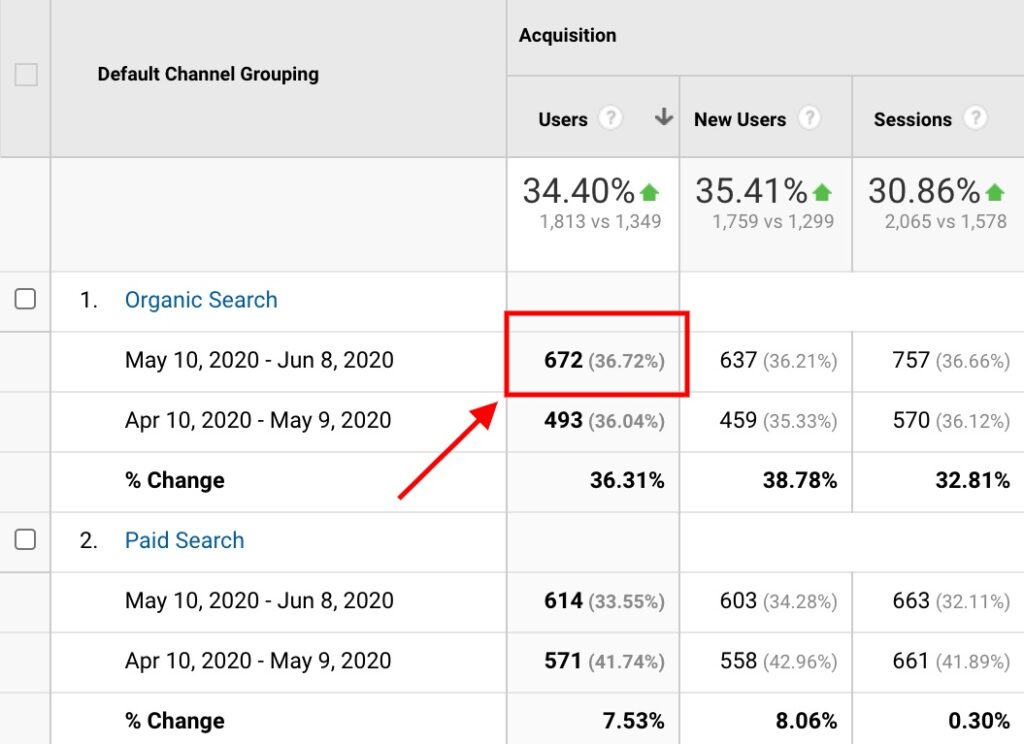 Increase in traffic for a law firm website