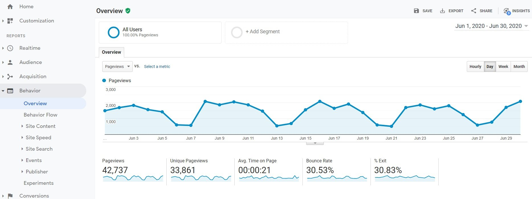 SEO Analytics Behavior