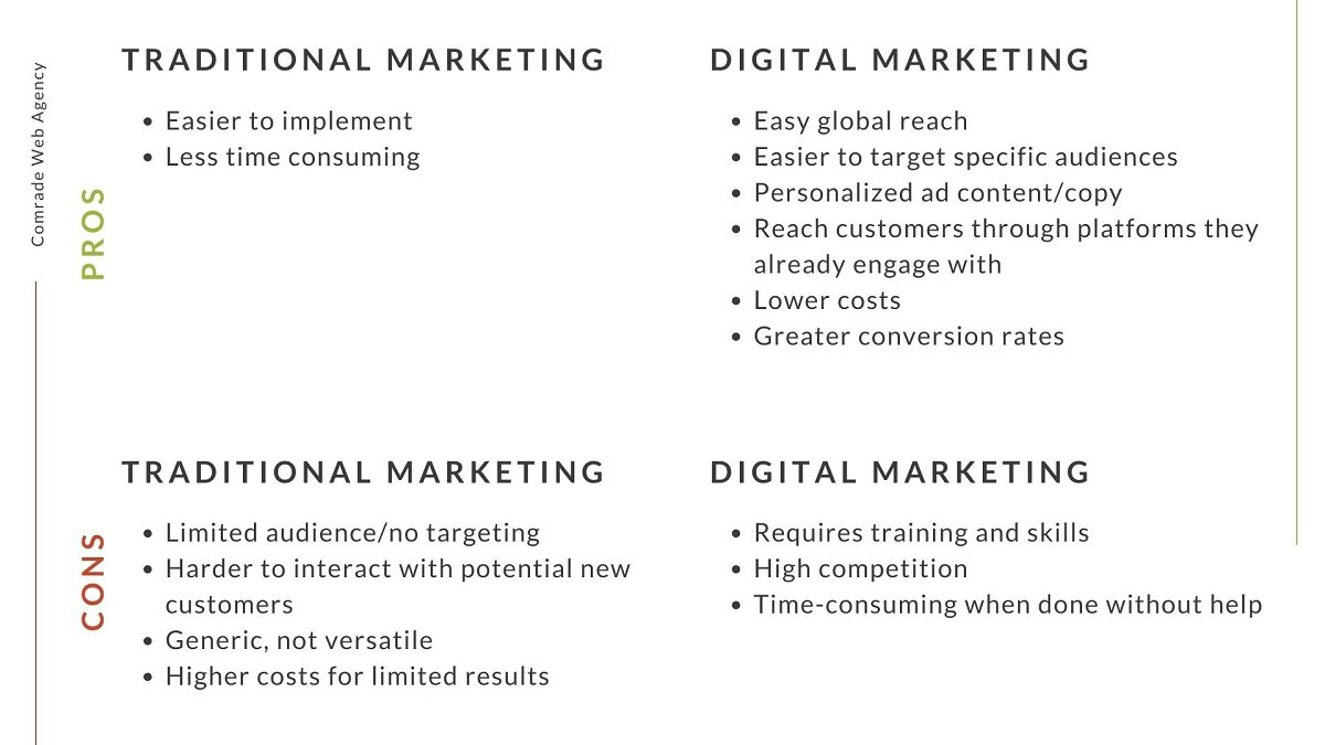 Traditional and Digital Marketing Pros Cons