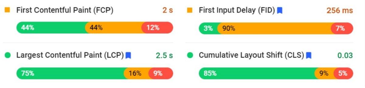 site speed metric