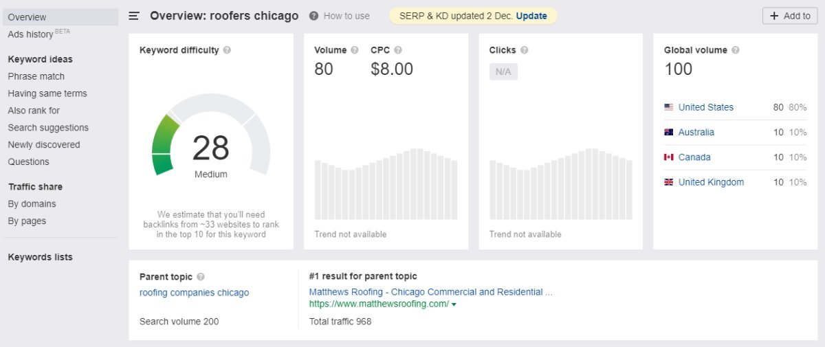 ahrefs roofers chicago keyword analysis