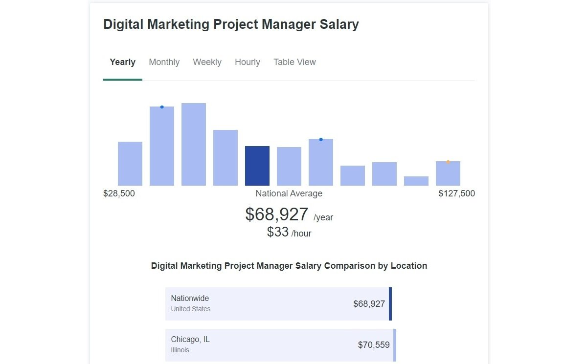 project manager salary in the us