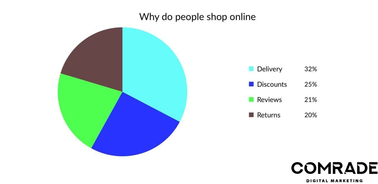 digital marketing advantages