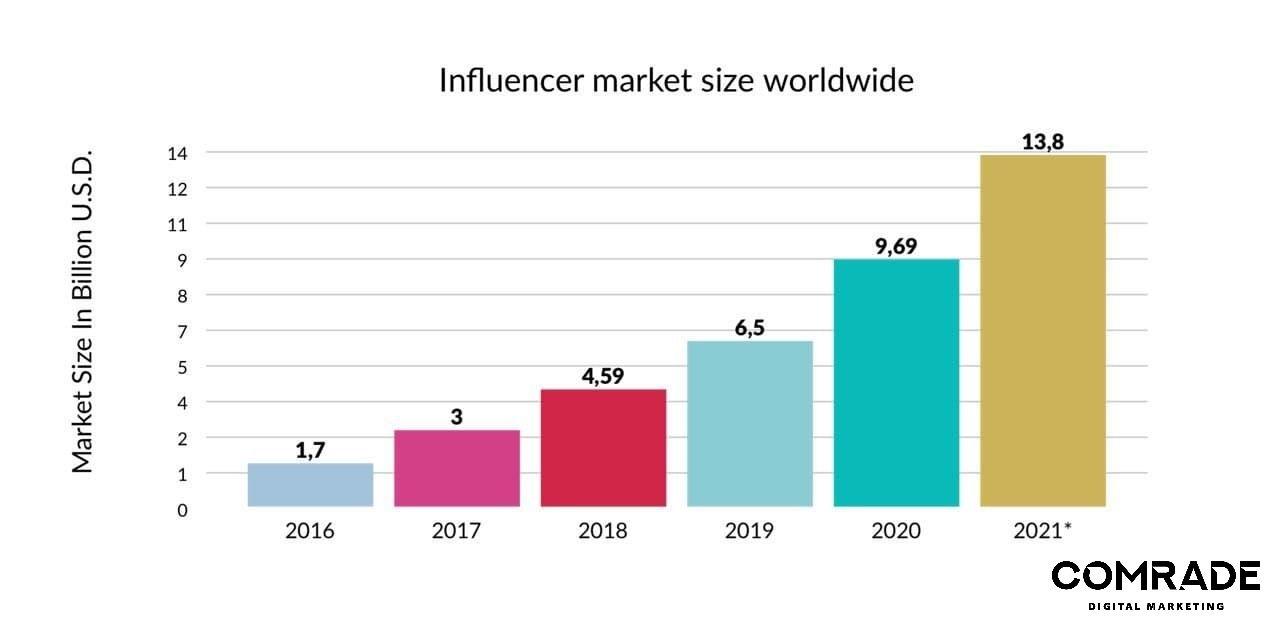 influncer ecommerce digital marketing