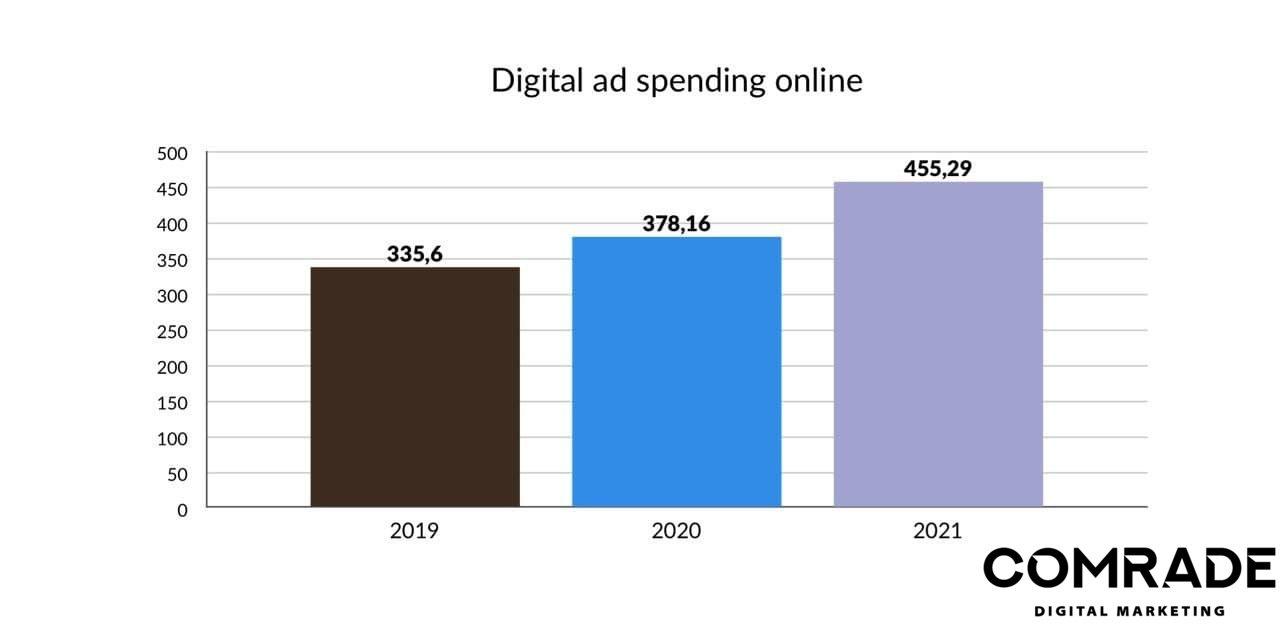 online store digital marketing