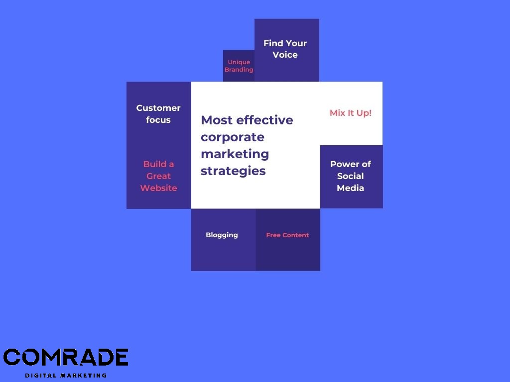 Most effective corporate marketing strategies