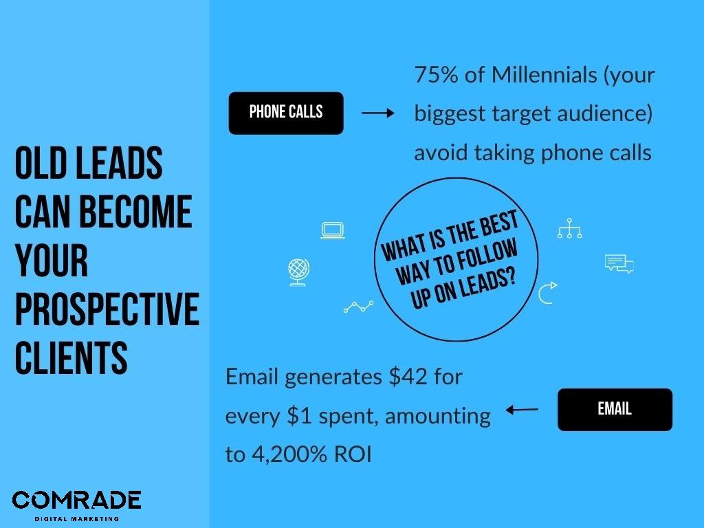 architecture marketing lead generation